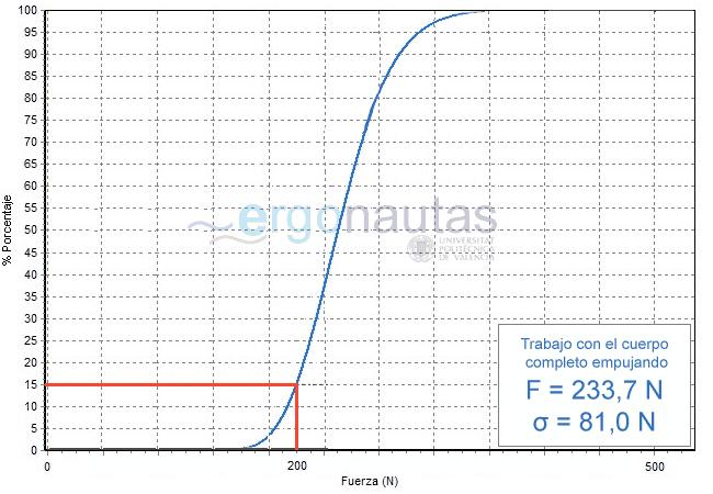 Distribución de la Fuerza Isométrica Máxima