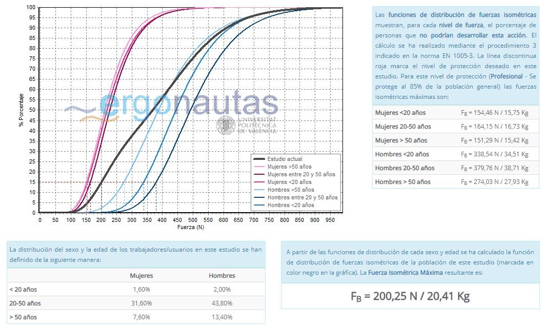 Distribuciónes de la Fuerza Isométrica Máxima población europea