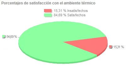 ergonautas - Porcentaje de personas insatisfechas PPD