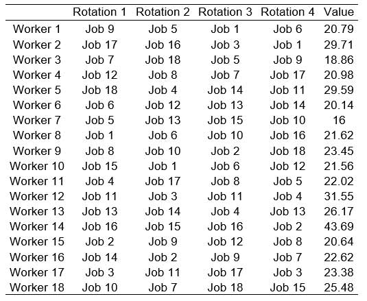 Best job rotation schedule obtained with variation in the number and duration of pauses.