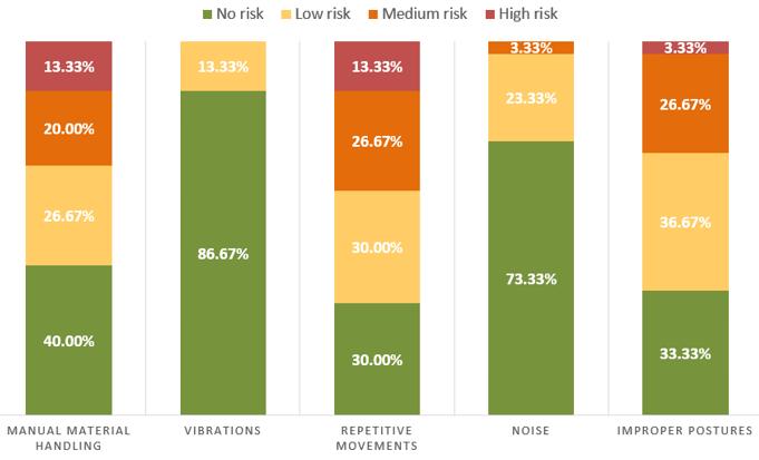 Porcentaje de estaciones de trabajo en cada nivel de riesgo para cada riesgo ergonómico.