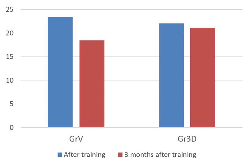 Número de respuestas correctas a la prueba de LT justo después del entrenamiento y tres meses después del entrenamiento.