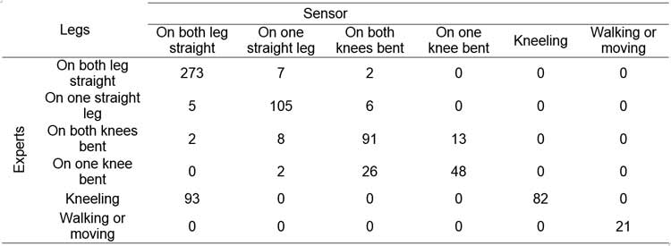 Contingency table of back position classifications that were obtained by experts and Kinect.